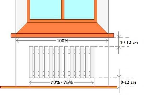 Подключение газовых котлов отопления в частном доме