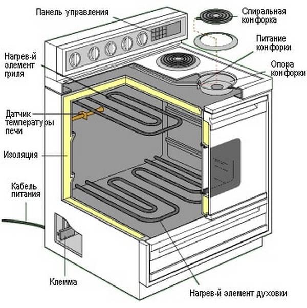 Гарантийный ремонт газовых плит флама